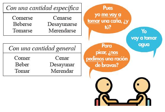 """El pronombre """"se"""" y los verbos de consumo – Spanish exercises"""