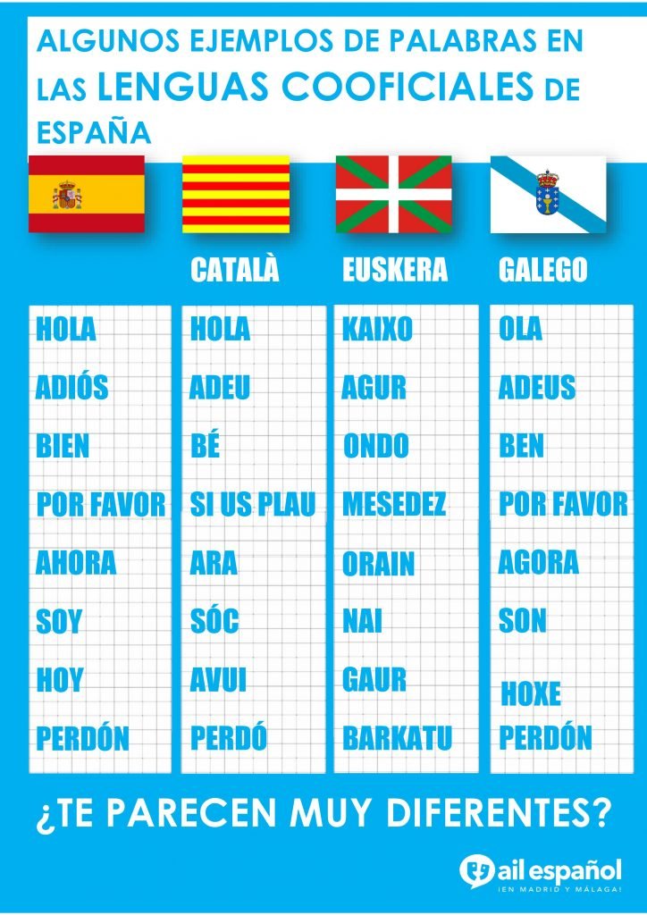 Co-official languages of Spain – Spanish exercises